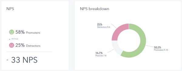 Satisfaction-client-score-NPS-Hubspot