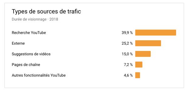 Les sources de trafic de vos vidéos