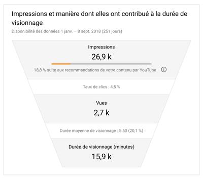 Taux-de-clics-résultats-marketing-vidéos