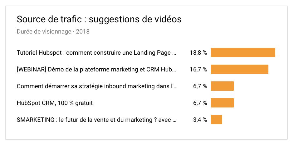 Résultats-vidéos-marketing-Les-contenus-suggérés