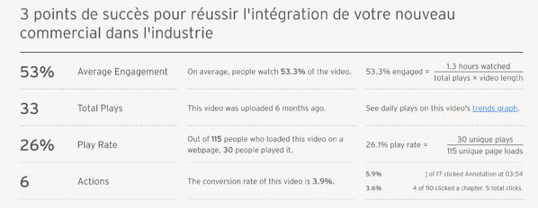 Taux-interaction-vidéos-marketing