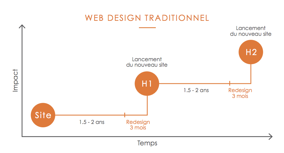 webdesign-traditionnel-site-internet-industriel