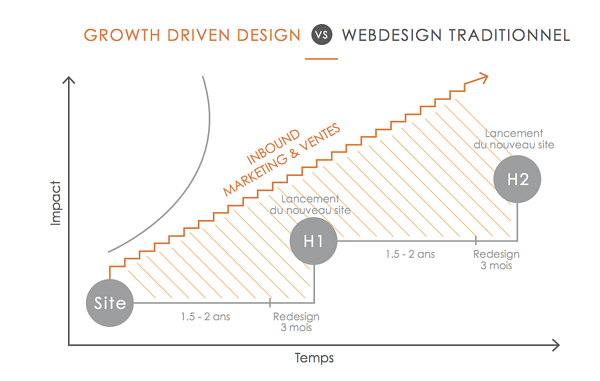 webdesign-growth-driven-design-site-internet-industriel