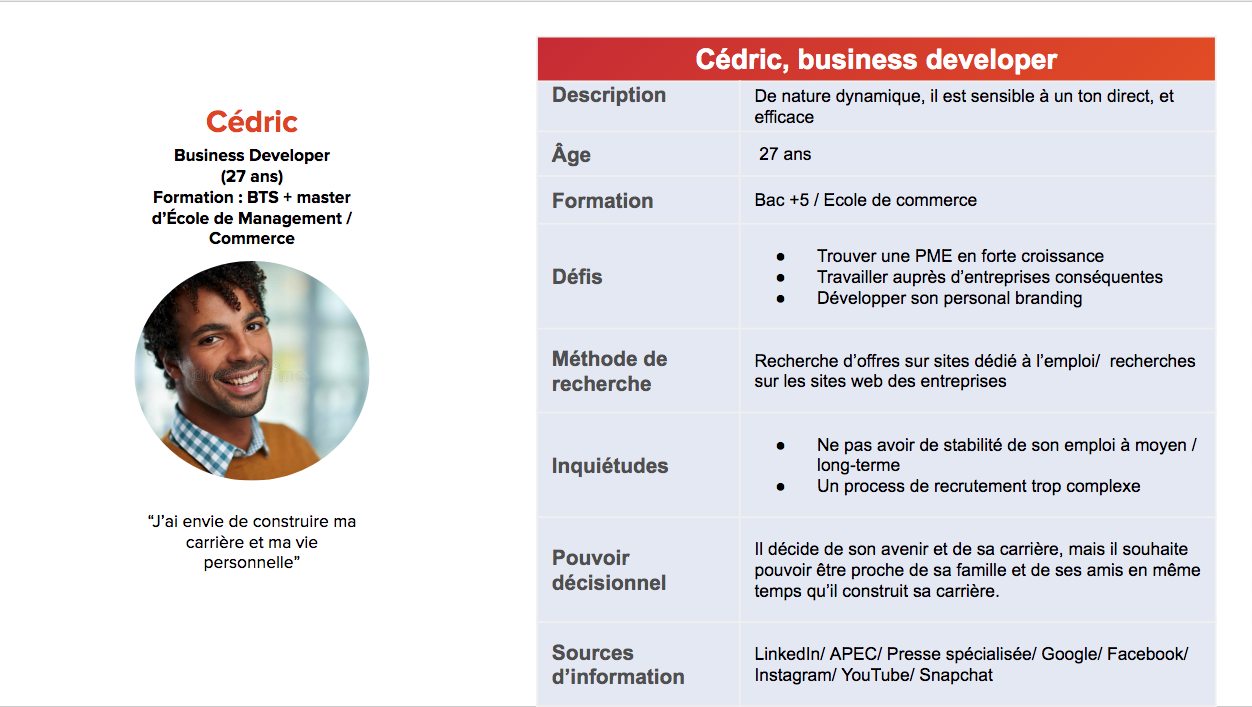construire un candidate persona de business developer