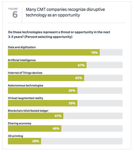 Est-ce que ces technologies représentent une menace ou une opportunité dans le prochain 3-5 ans
