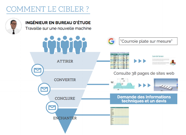 Guide_introduction_inbound_marketing_industrie_12