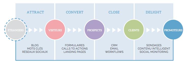 inbound marketing : attirer, convertir, conclure et fidéliser