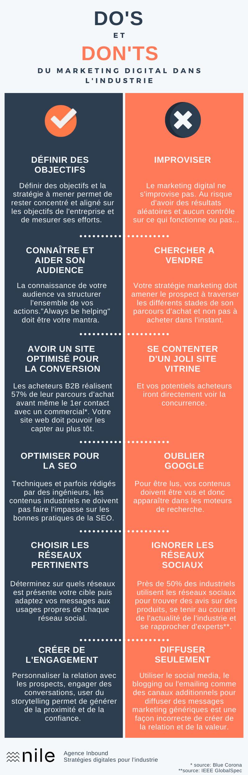 Infographie Campagne Stratégie Digitale (1)