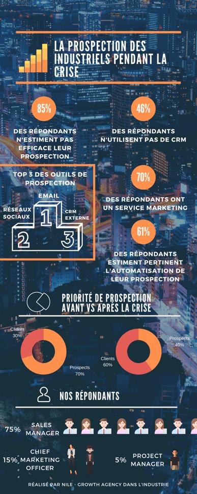 Prospection et utilisation CRM dans l'industrie