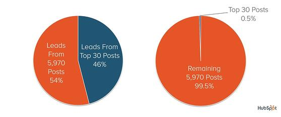 hubspot-distribution-posts-leads
