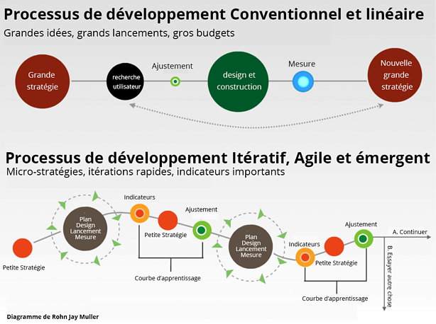 marketing_agile